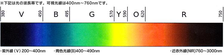 光の波長帯